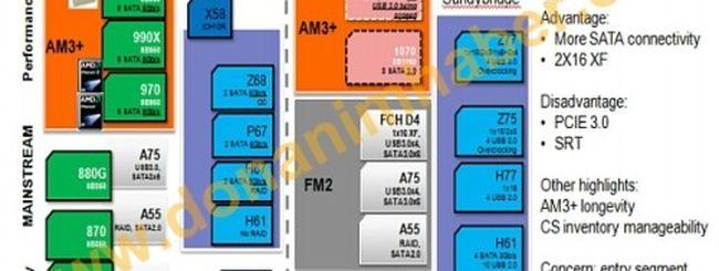 AMD 1090FX e 1070: nuovi chipset per Bulldozer