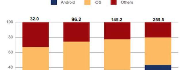 IDC: iPad ancora re, ma Kindle Fire avanza