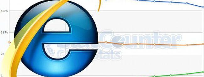 Internet Explorer cade sotto quota 50%