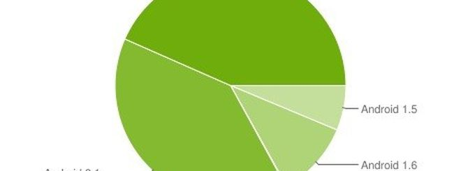 Android, cosa c'è nel Marketplace per tester