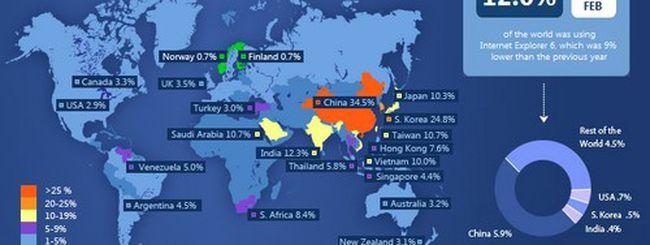 IE6 countdown: Microsoft spinge per abbandonare Internet Explorer 6