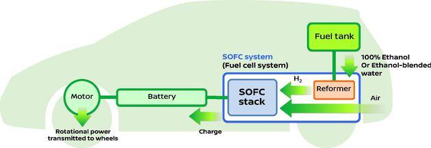 Nissan SOFC