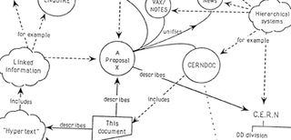 La proposta di Tim Berners Lee