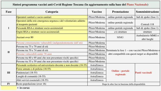 vaccino covid toscana