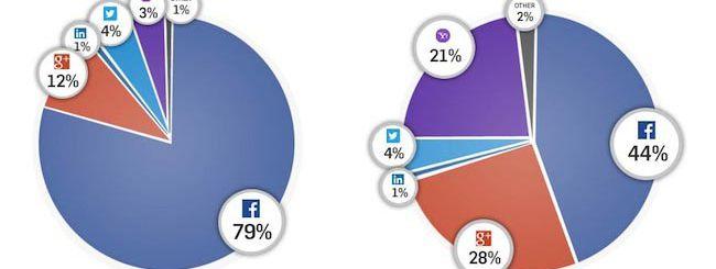 Facebook è il re, Google+ cresce ma non basta