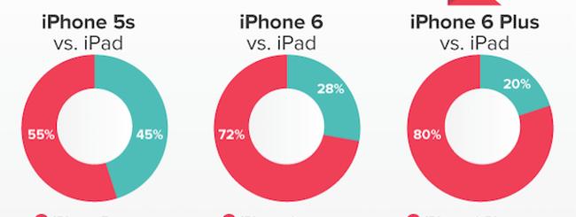 Boom vendite iPhone 6 e declino iPad: c'è una correlazione