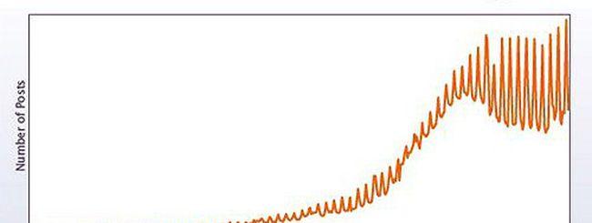 Top trend Facebook nel 2010: in vetta l'acronimo HMU