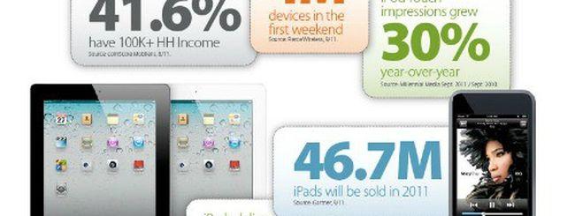Pubblicità mobile, iPhone primo per impression