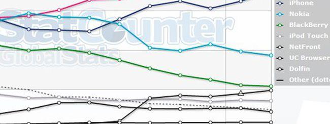 Browser mobile: quello di Android è il più utilizzato