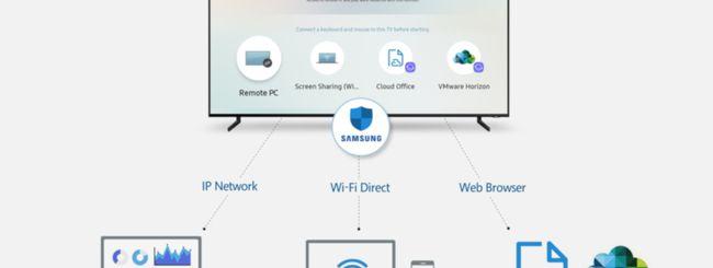 Samsung, le Smart TV controlleranno PC e smartphone
