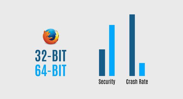 Confronto Firefox 32-64 bit
