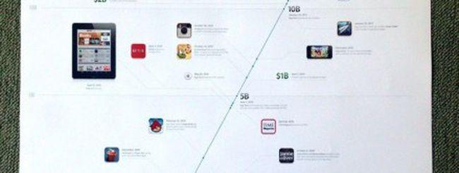 Apple celebra 5 anni di App Store con un poster