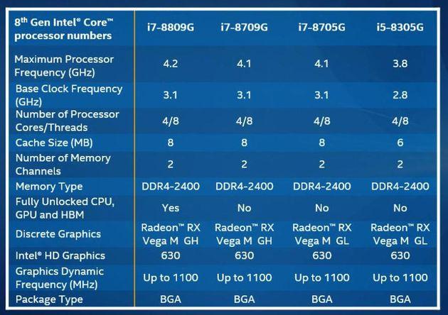 Intel Core con Radeon Vega
