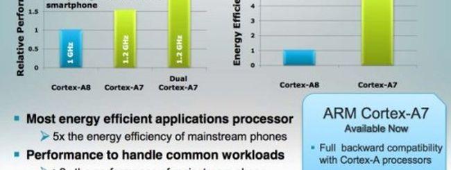 ARM Cortex A7: fratello minore del Cortex A15