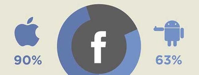 Facebook domina su iPhone, Twitter e Google+ su Android
