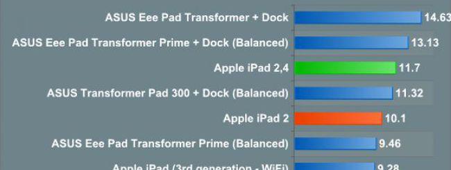 iPad 2 adotta il processore Apple A5 a 32 nm ed aumenta l'autonomia
