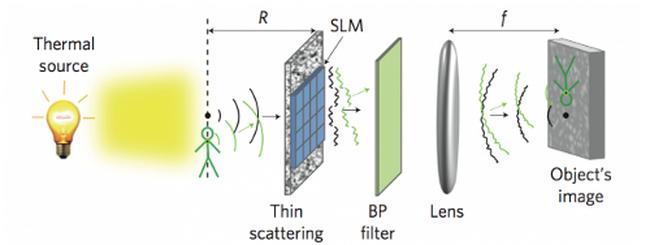 SLM, la fotocamera che vede dietro muri e oggetti