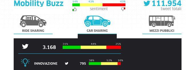 Mobility Buzz: Uber analizza il sentiment su Expo