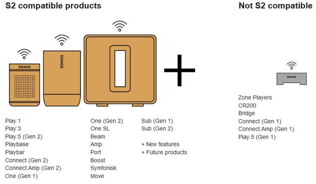 Sonos S2 compatibilità
