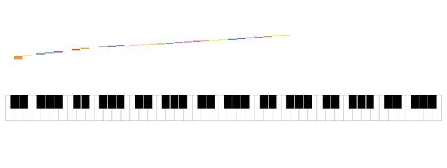 Google Chrome, come suonare il piano con gli amici