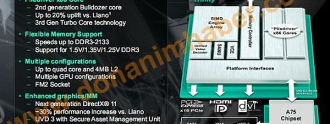 AMD Trinity: le frequenze delle APU in arrivo nel 2012