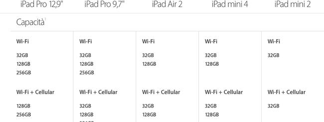 iPad Pro, calano i prezzi e raddoppia la memoria di Air e mini