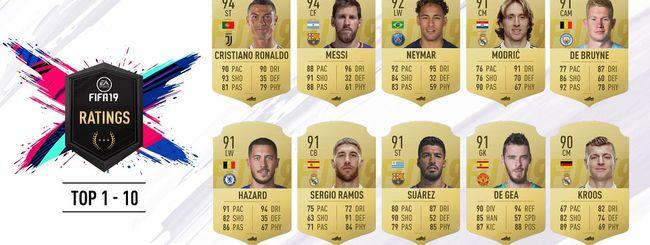 Fifa 19, svelate le valutazioni dei 10 top player