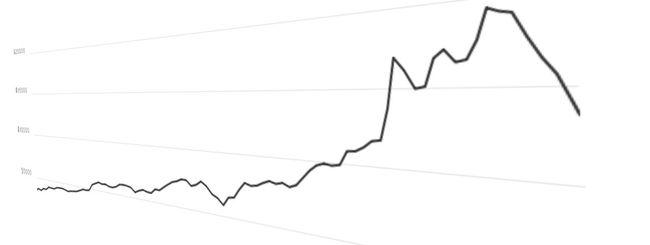 Bitcoin, -30% in una settimana