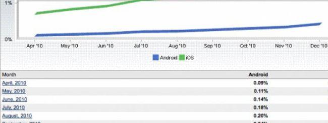 iOS guadagna terreno su Android
