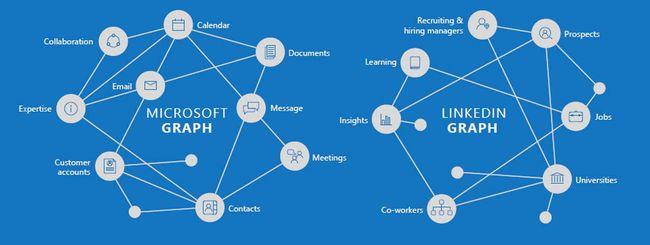 Perché Microsoft ha comprato LinkedIn