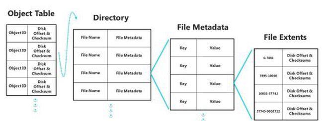 Windows 8: ReFS è il nuovo file system per server