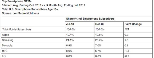 iPhone, market share oltre il 40% negli USA