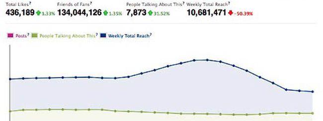 Pagine Facebook aziendali: statistiche in tempo reale