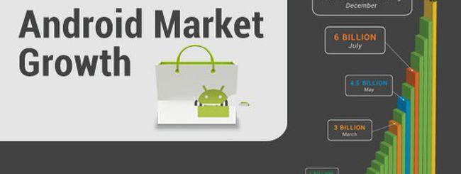 Android Market, scaricate 10 miliardi di app
