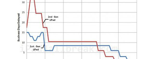 Nuovo iPad, quanto ci vorrà per trovarlo