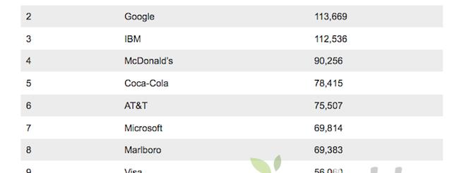 Apple è ancora il brand di maggior valore al mondo nella classifica Brandz