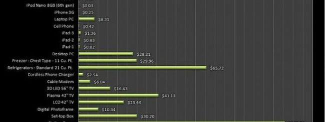 Ricaricare un iPad costa 1,36$ di energia l'anno
