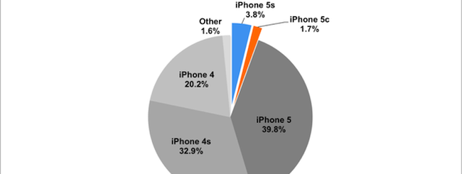 iPhone 5s e iPhone 5c costituiscono il 5,5% degli iPhone mondiali