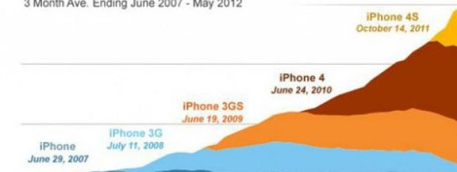 Cinque generazioni di iPhone in un grafico