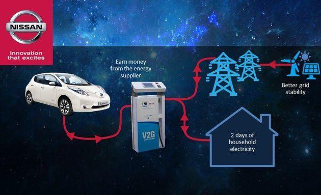 La sinergia tra Nissan e Enel