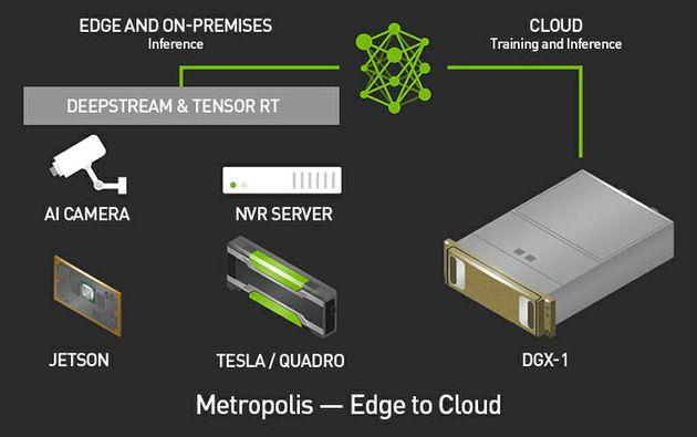 Nvidia Metropolis Platform