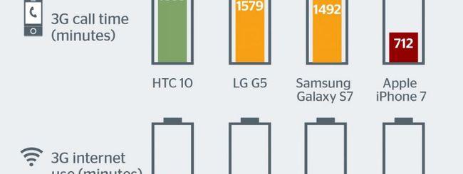 """iPhone 7, """"scarsa batteria"""" rispetto ai competitor secondo l'Altroconsumo inglese"""