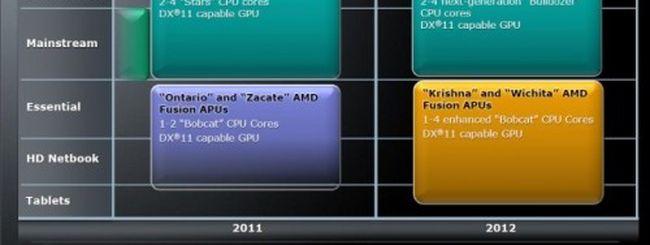 AMD litiga con Globalfoundries e sceglie TSMC