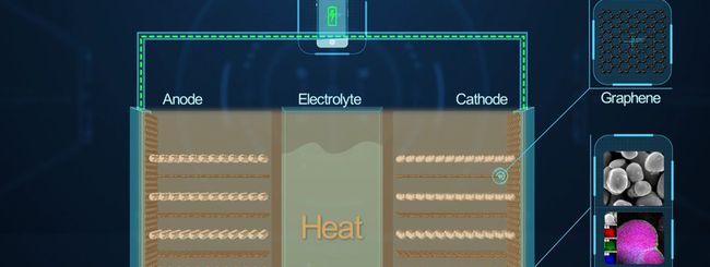 Huawei mette il grafene nelle batterie