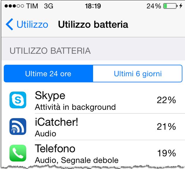 iOS 8 Consumo Batteria