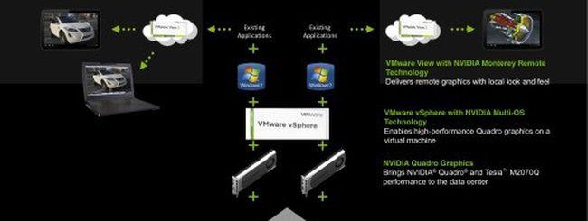 NVIDIA e VMware presentano Quadro Virtual Graphics Platform