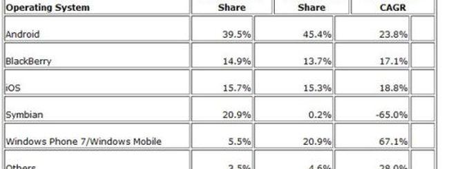 Windows Phone 7 al secondo posto nel 2015