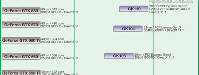NVIDIA Kepler: roadmap ufficiosa