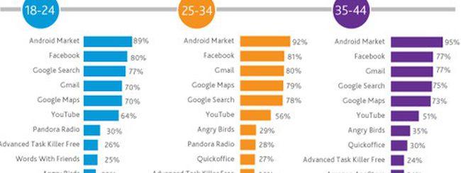 Facebook è l'applicazione Android più utilizzata