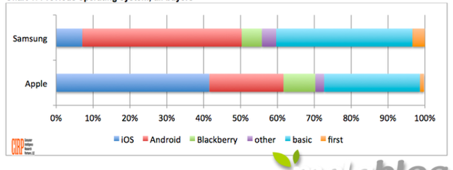 Samsung perde utenti a vantaggio di Apple